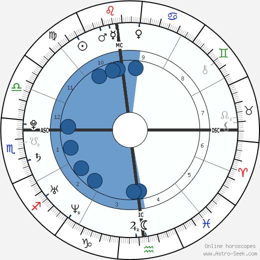 James Jagger wikipedia, horoscope, astrology, instagram
