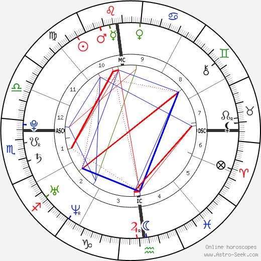 Мик Джаггер James Jagger день рождения гороскоп, James Jagger Натальная карта онлайн