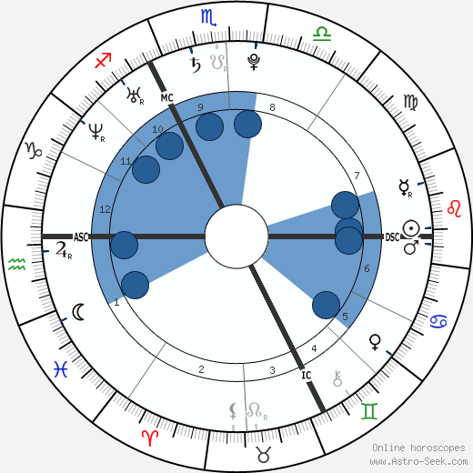 Jimmy Briand wikipedia, horoscope, astrology, instagram
