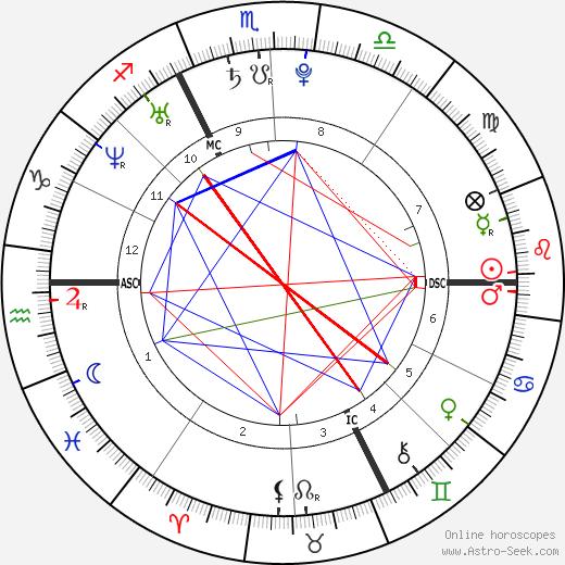Джимми Бриан Jimmy Briand день рождения гороскоп, Jimmy Briand Натальная карта онлайн
