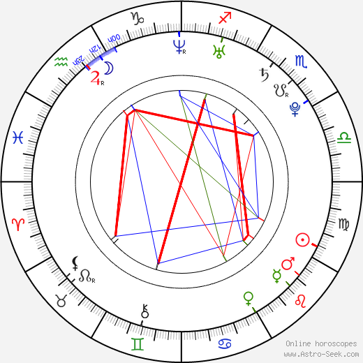 Kayla Ewell astro natal birth chart, Kayla Ewell horoscope, astrology
