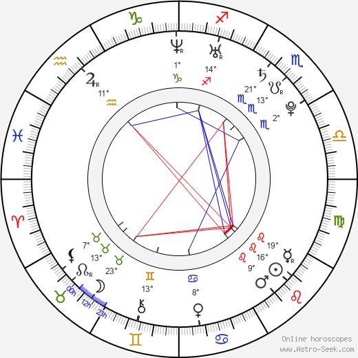 Luca Filippi birth chart, biography, wikipedia 2019, 2020