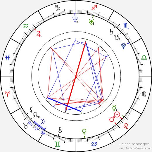 Luca Filippi birth chart, Luca Filippi astro natal horoscope, astrology