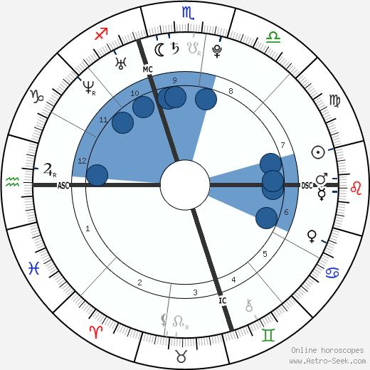 Luke Russert wikipedia, horoscope, astrology, instagram