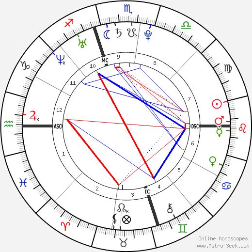 Luke Russert tema natale, oroscopo, Luke Russert oroscopi gratuiti, astrologia