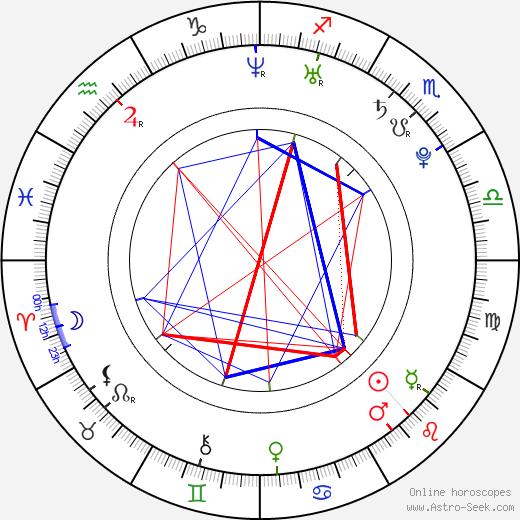 Martin Luhan astro natal birth chart, Martin Luhan horoscope, astrology