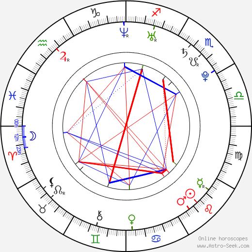 Michal Matloch birth chart, Michal Matloch astro natal horoscope, astrology