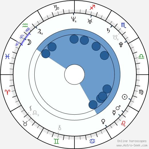 Petra Humeňanská wikipedia, horoscope, astrology, instagram