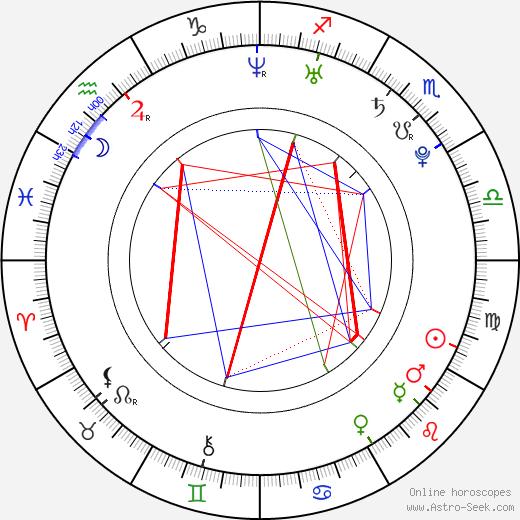 Petra Humeňanská astro natal birth chart, Petra Humeňanská horoscope, astrology