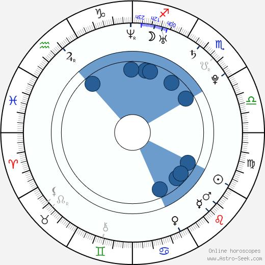 Roman Birkuš wikipedia, horoscope, astrology, instagram