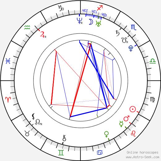 Roman Birkuš birth chart, Roman Birkuš astro natal horoscope, astrology