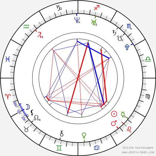 Sámer Issa astro natal birth chart, Sámer Issa horoscope, astrology