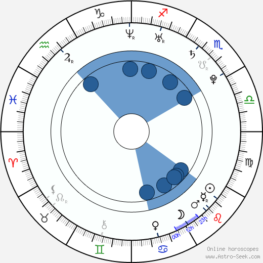 Shea Weber wikipedia, horoscope, astrology, instagram