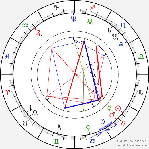 Shea Weber birth chart, Shea Weber astro natal horoscope, astrology