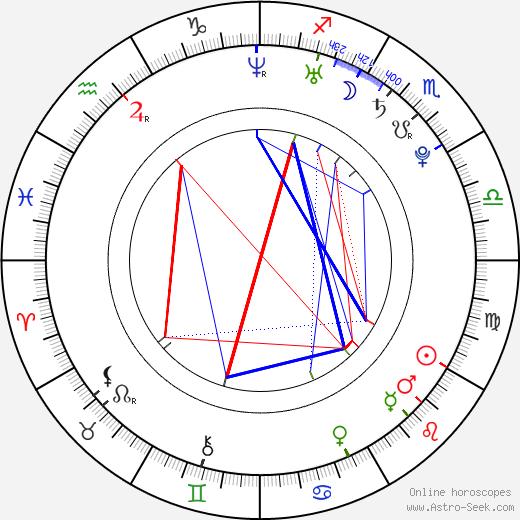Valeria Lukyanova birth chart, Valeria Lukyanova astro natal horoscope, astrology