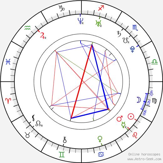 Wendy González astro natal birth chart, Wendy González horoscope, astrology