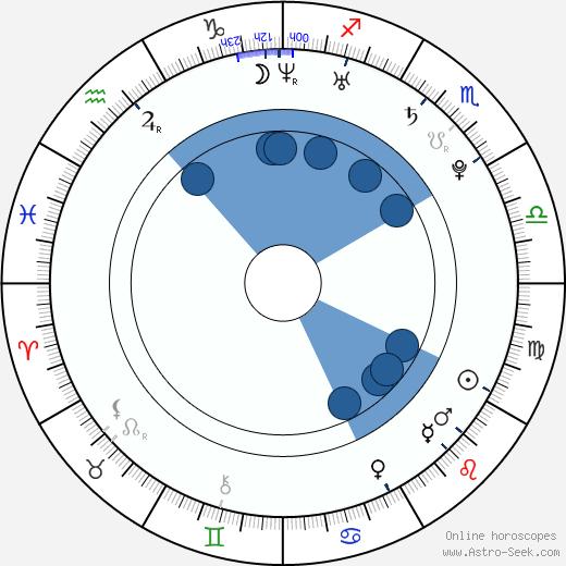 Wynter Gordon wikipedia, horoscope, astrology, instagram