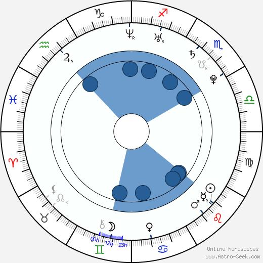 Yao Tong wikipedia, horoscope, astrology, instagram