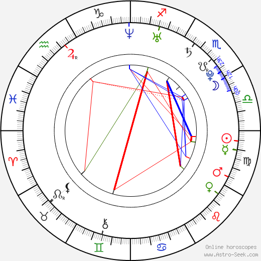 Alexander Ovechkin astro natal birth chart, Alexander Ovechkin horoscope, astrology