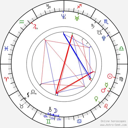 Alyssa Diaz tema natale, oroscopo, Alyssa Diaz oroscopi gratuiti, astrologia