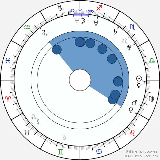 Carolina Bang wikipedia, horoscope, astrology, instagram