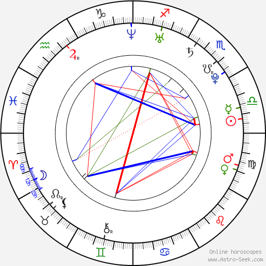 Cristian Rodriguez birth chart, Cristian Rodriguez astro natal horoscope, astrology