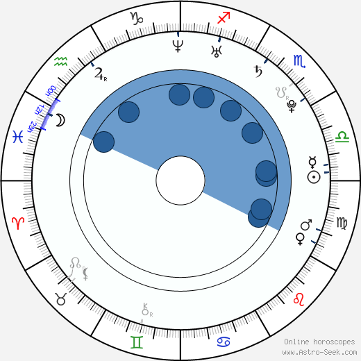 Dana Rogoz wikipedia, horoscope, astrology, instagram