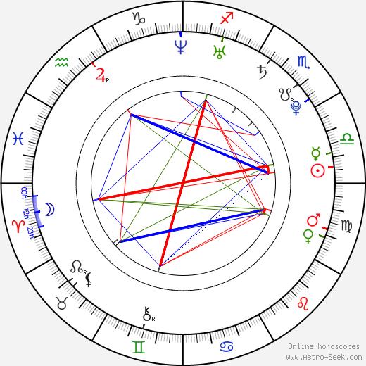 Дани Педроса Dani Pedrosa день рождения гороскоп, Dani Pedrosa Натальная карта онлайн