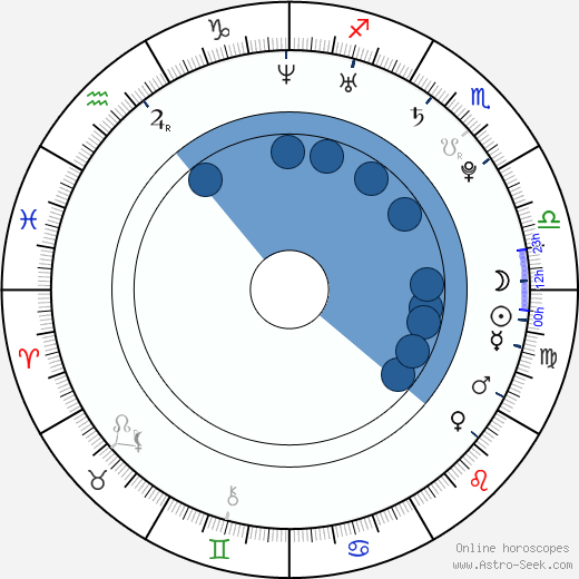 Dominika Mesarošová wikipedia, horoscope, astrology, instagram