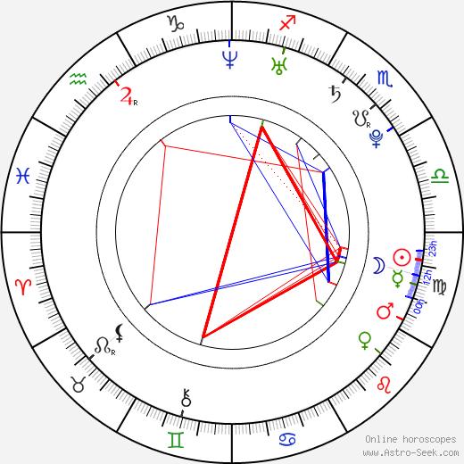 Jamie Belman день рождения гороскоп, Jamie Belman Натальная карта онлайн