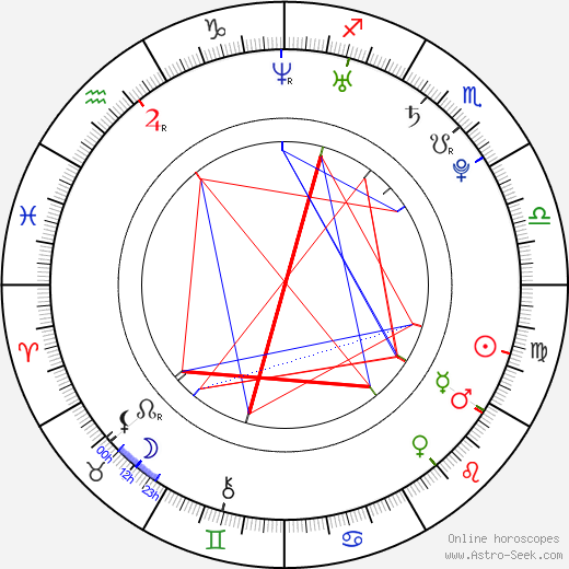 horoscope date january kerala