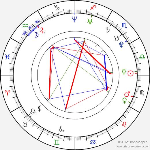 Jessica Lucas birth chart, Jessica Lucas astro natal horoscope, astrology