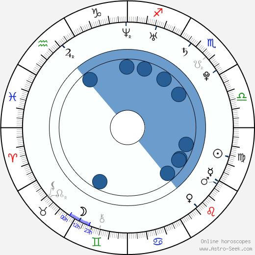 Jiří Skalický wikipedia, horoscope, astrology, instagram