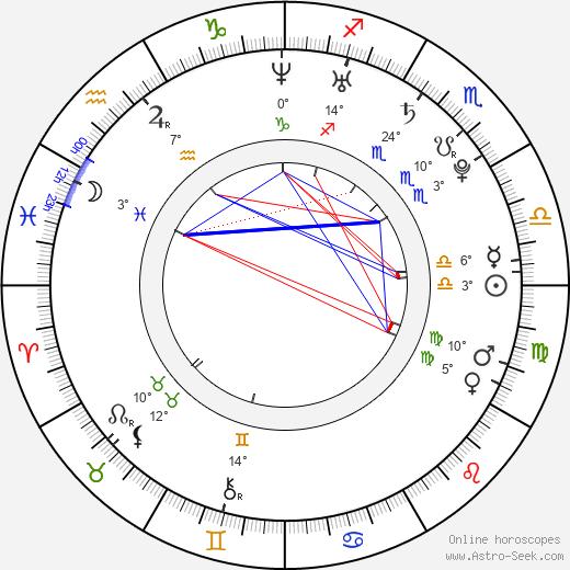 Joanna Moskwa birth chart, biography, wikipedia 2019, 2020