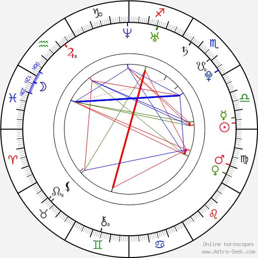Joanna Moskwa astro natal birth chart, Joanna Moskwa horoscope, astrology