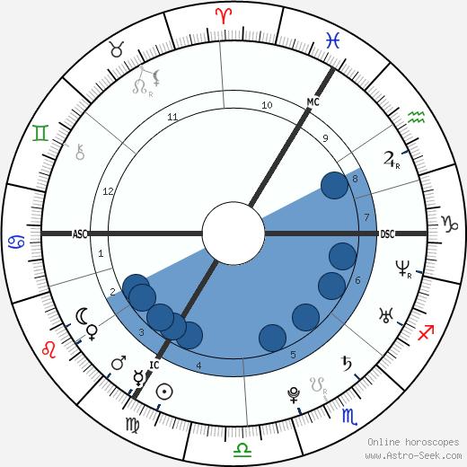 Jonatan Cerrada wikipedia, horoscope, astrology, instagram