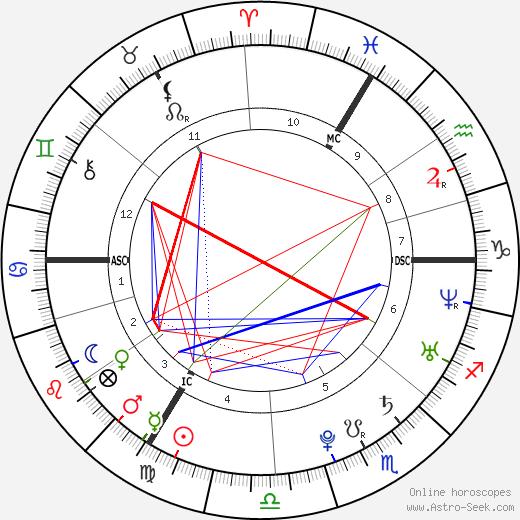 Jonatan Cerrada birth chart, Jonatan Cerrada astro natal horoscope, astrology