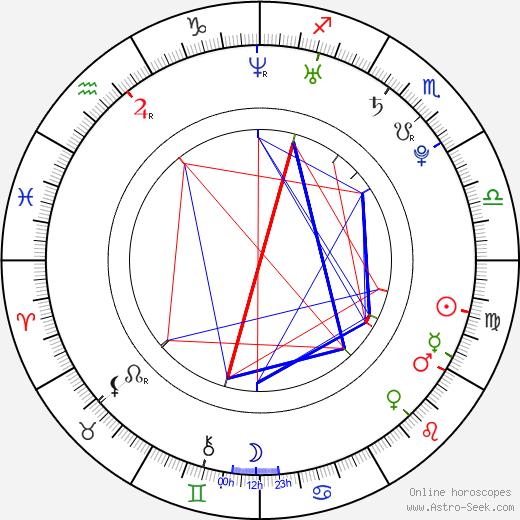 Justin Bradley birth chart, Justin Bradley astro natal horoscope, astrology