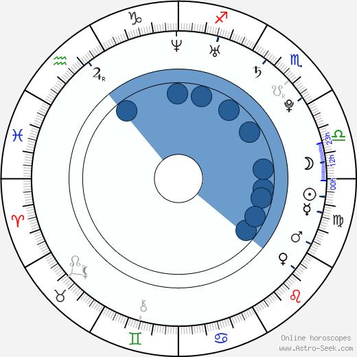 Kayden Kross wikipedia, horoscope, astrology, instagram