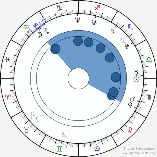 Kimberley Nixon wikipedia, horoscope, astrology, instagram