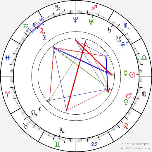 Kimberley Nixon astro natal birth chart, Kimberley Nixon horoscope, astrology