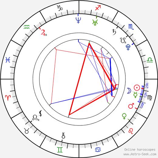 Kristýna Leichtová birth chart, Kristýna Leichtová astro natal horoscope, astrology