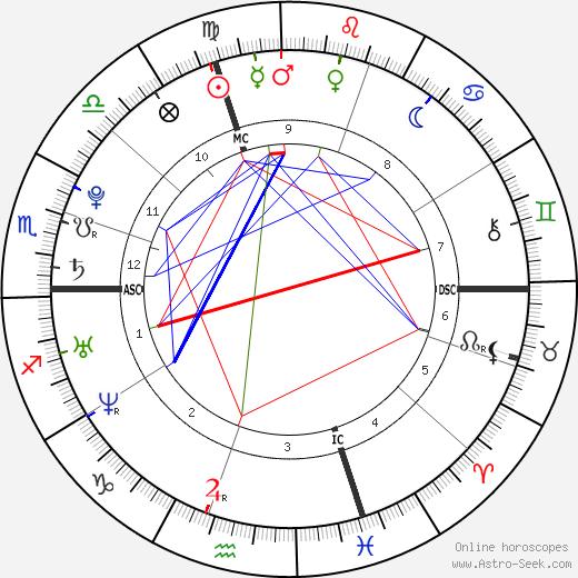 Laurent Koscielny astro natal birth chart, Laurent Koscielny horoscope, astrology