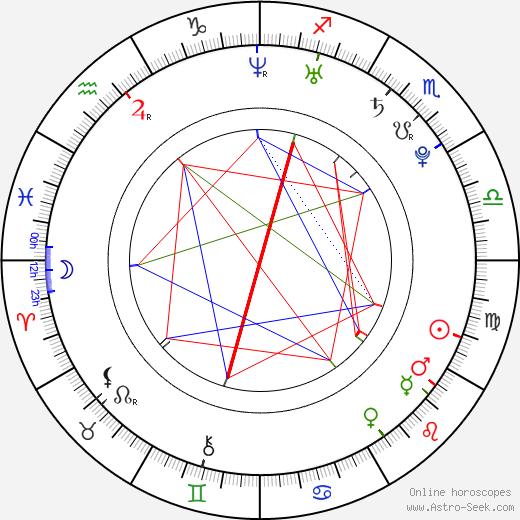 Lucy Evans день рождения гороскоп, Lucy Evans Натальная карта онлайн