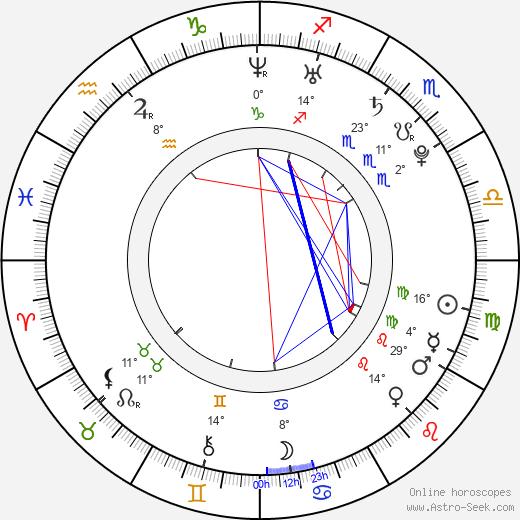 Luka Modrič birth chart, biography, wikipedia 2019, 2020