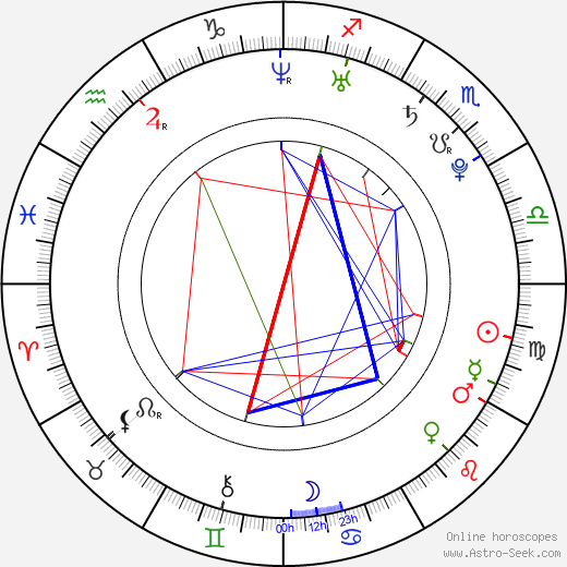 Luka Modrič astro natal birth chart, Luka Modrič horoscope, astrology