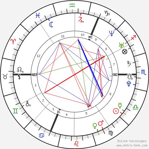 М. Покора M. Pokora день рождения гороскоп, M. Pokora Натальная карта онлайн