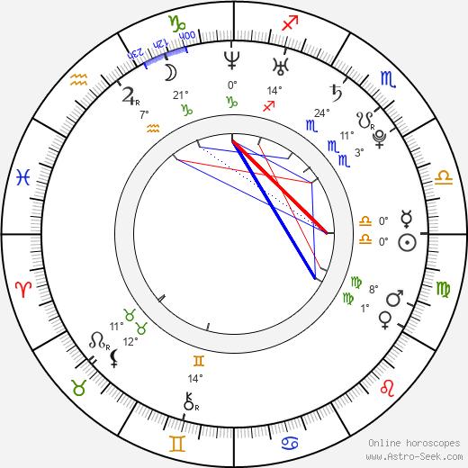 Maki Goto birth chart, biography, wikipedia 2019, 2020