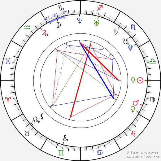 Maki Goto birth chart, Maki Goto astro natal horoscope, astrology