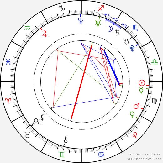 Maksim Sveshnikov birth chart, Maksim Sveshnikov astro natal horoscope, astrology